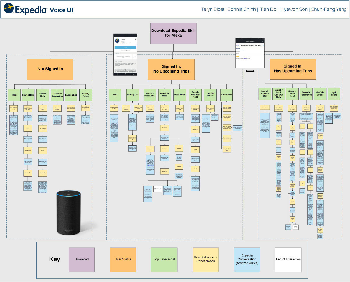 Bonnie chinh hci ux researcher expedia voice ui interaction flow diagram of possible expedia voice commands and responses after queries by a user nvjuhfo Choice Image