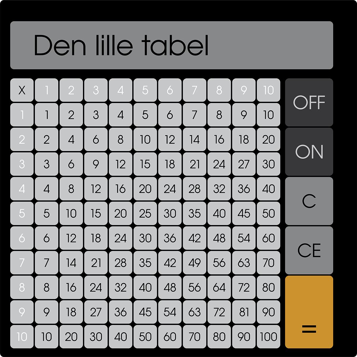 Multiplication Table on Multiplication Table