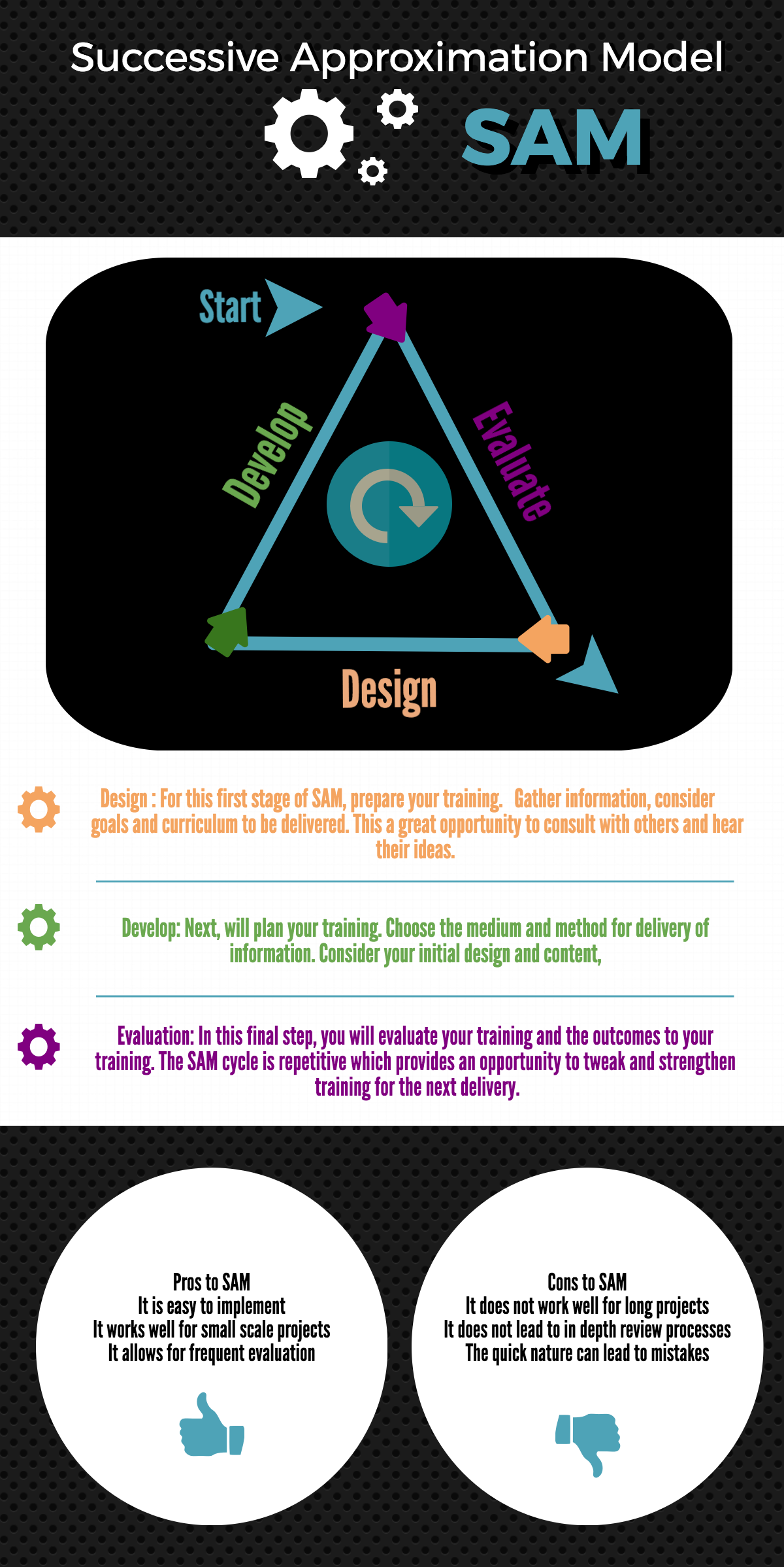 Eboney Forte Instructional Design Models