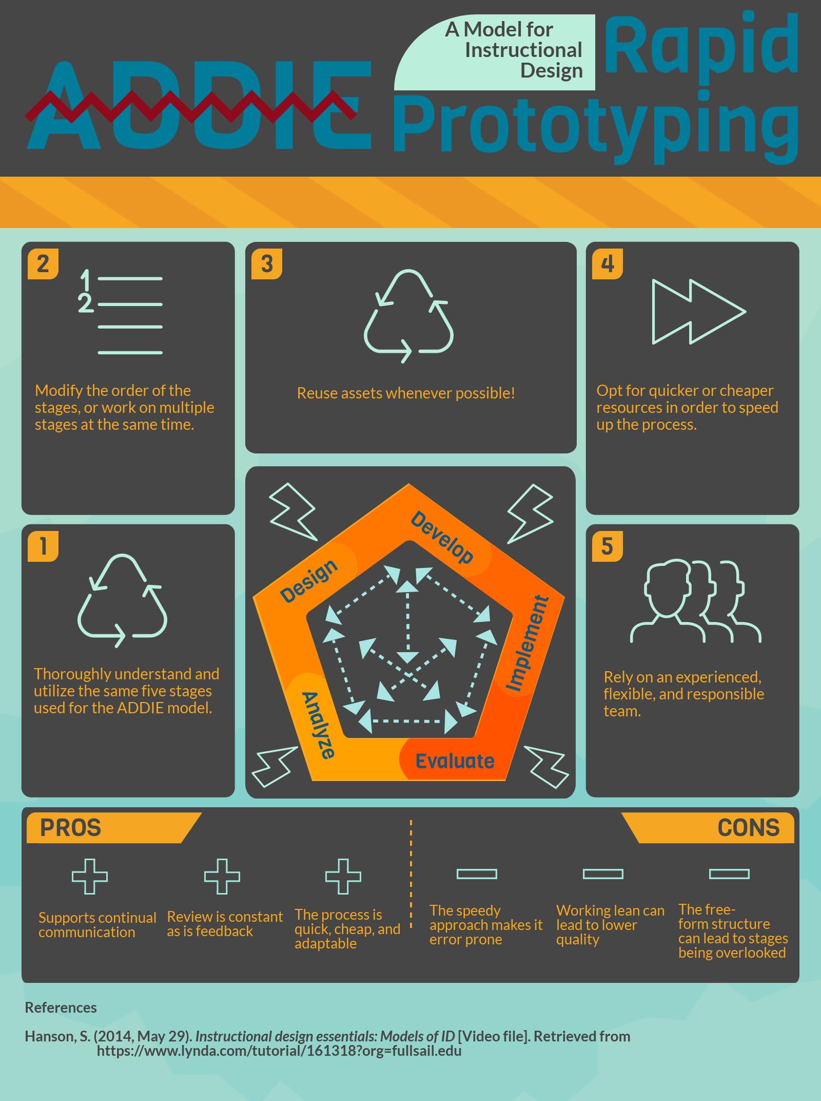 Devin Sova Instructional Design Models Infographic