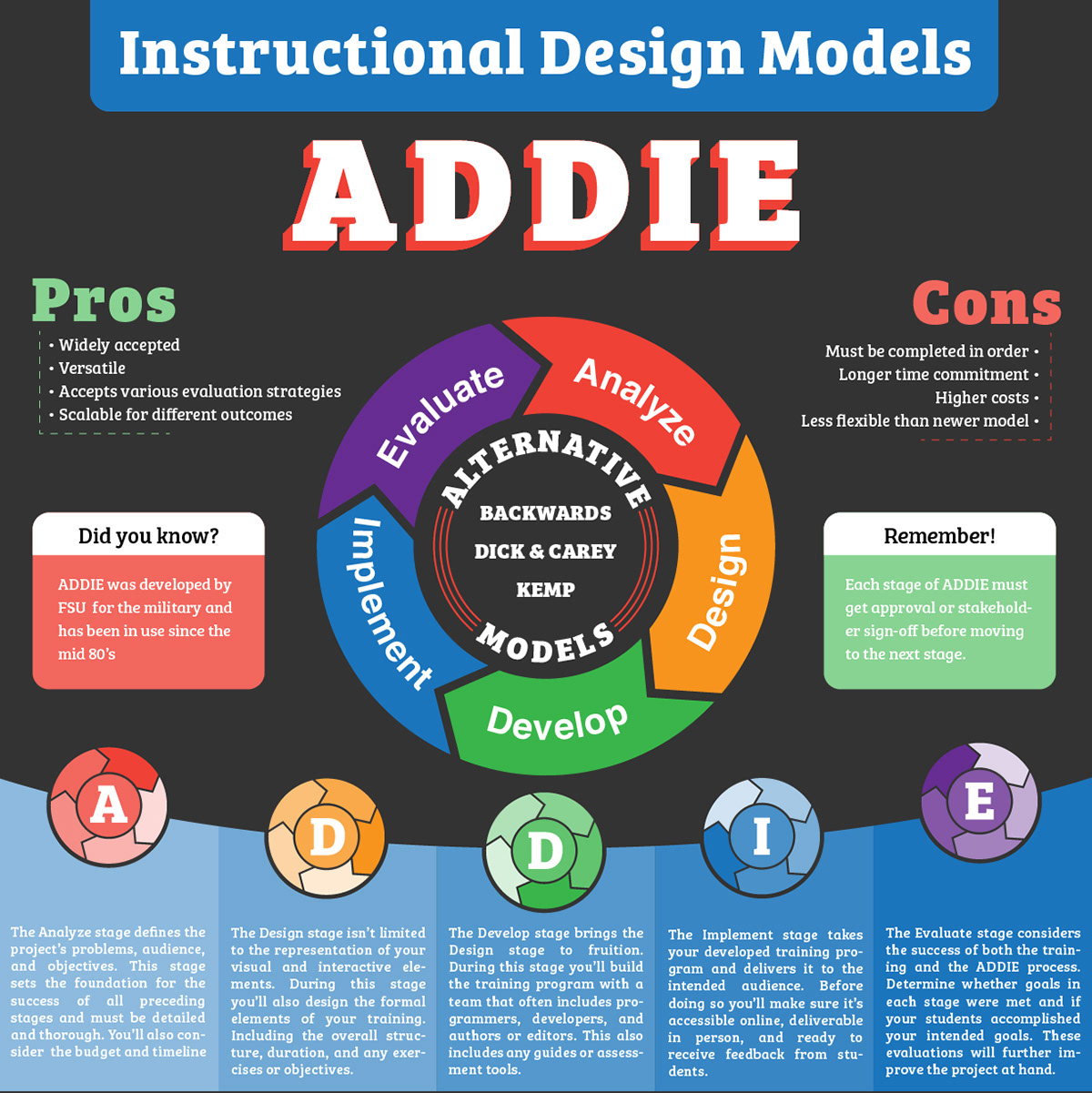succeed an instructional design model Prescriptive models provide guidelines or frameworks to organize and structure the process of creating instructional activities these models can be used to guide your approach to the art or science (your choice) of instructional design the following are commonly accepted prescriptive design models.