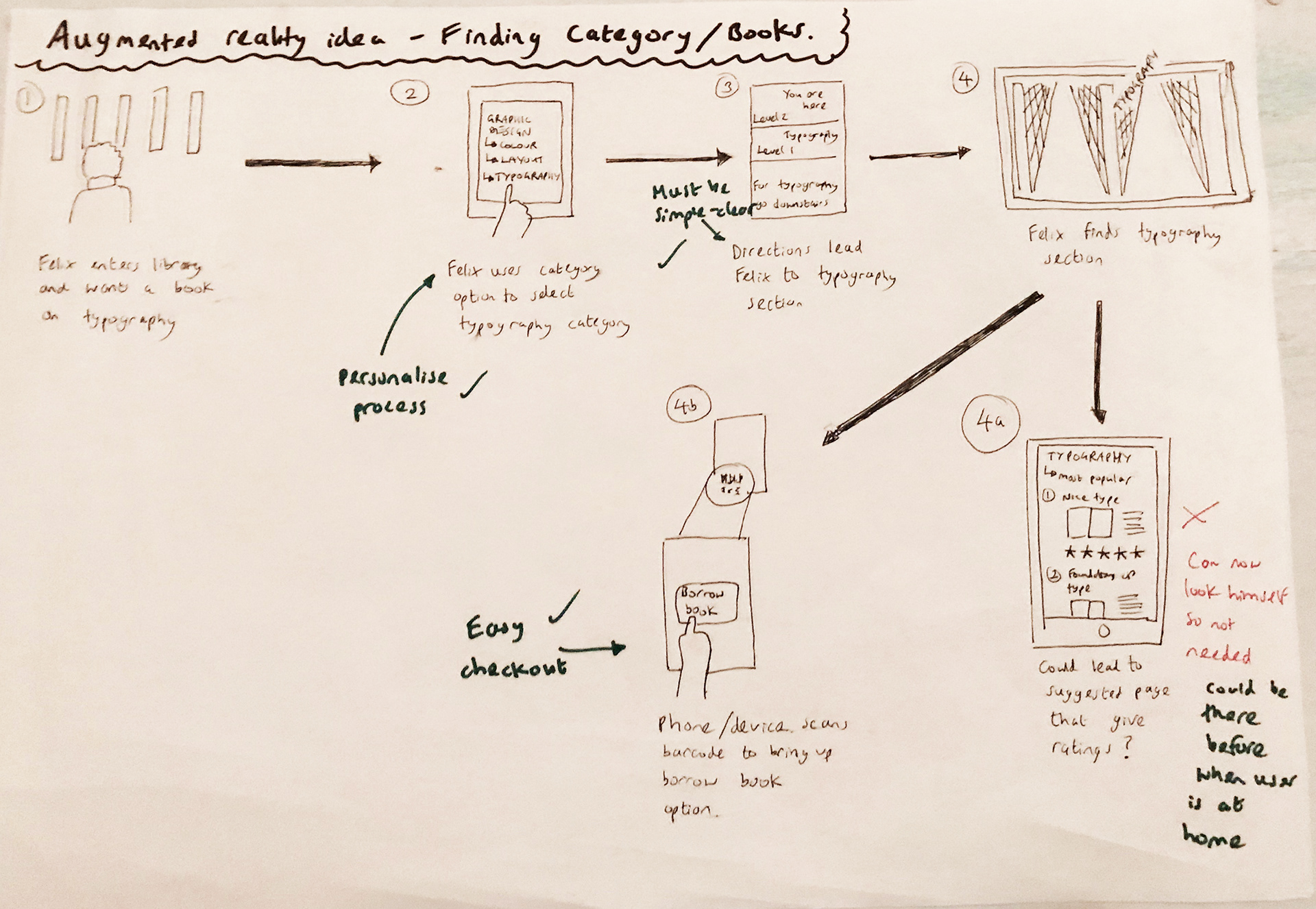 Craig smith serviceux design for the library customer journey map service blueprint malvernweather Gallery