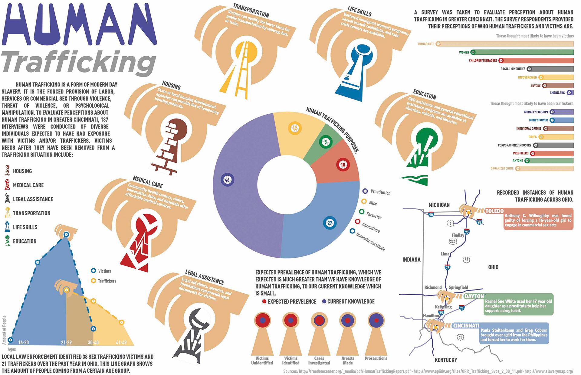 Information Graphic Human Trafficking