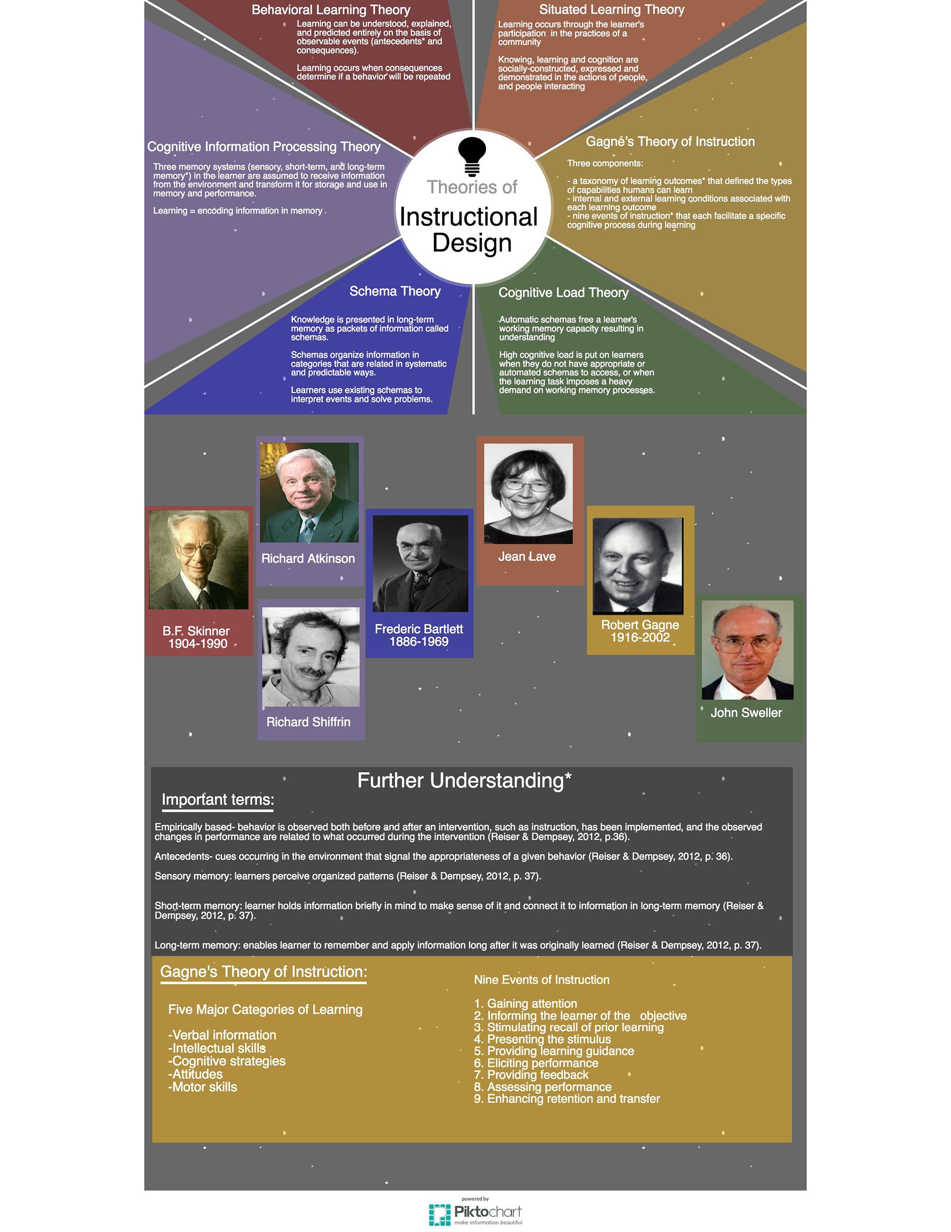 Allison Moxam Theories Of Instructional Design Infographic