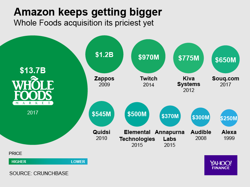 Amazon Acquisitions Of Whole Foods