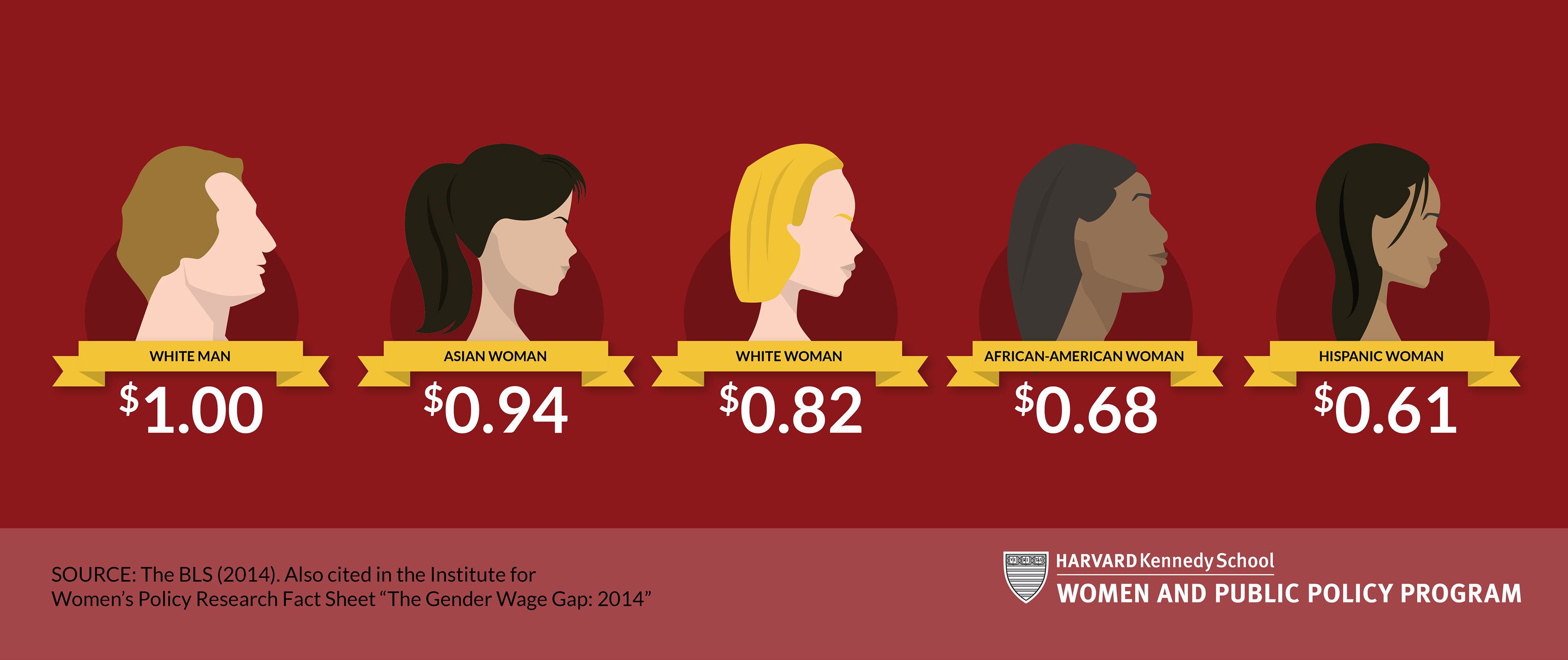 gender wage gap in america The october revolution (1917) and the dissolution of the soviet union in 1991, have shaped the developments in the gender wage gap.