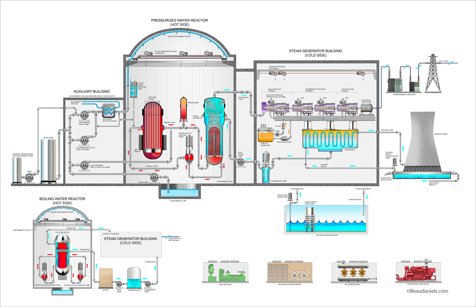 Technical Illustration Beau And Alan Daniels Energy Industry Power Plant Diagram Boiling Water Reactor Nuclear Cutaway Info Graphic