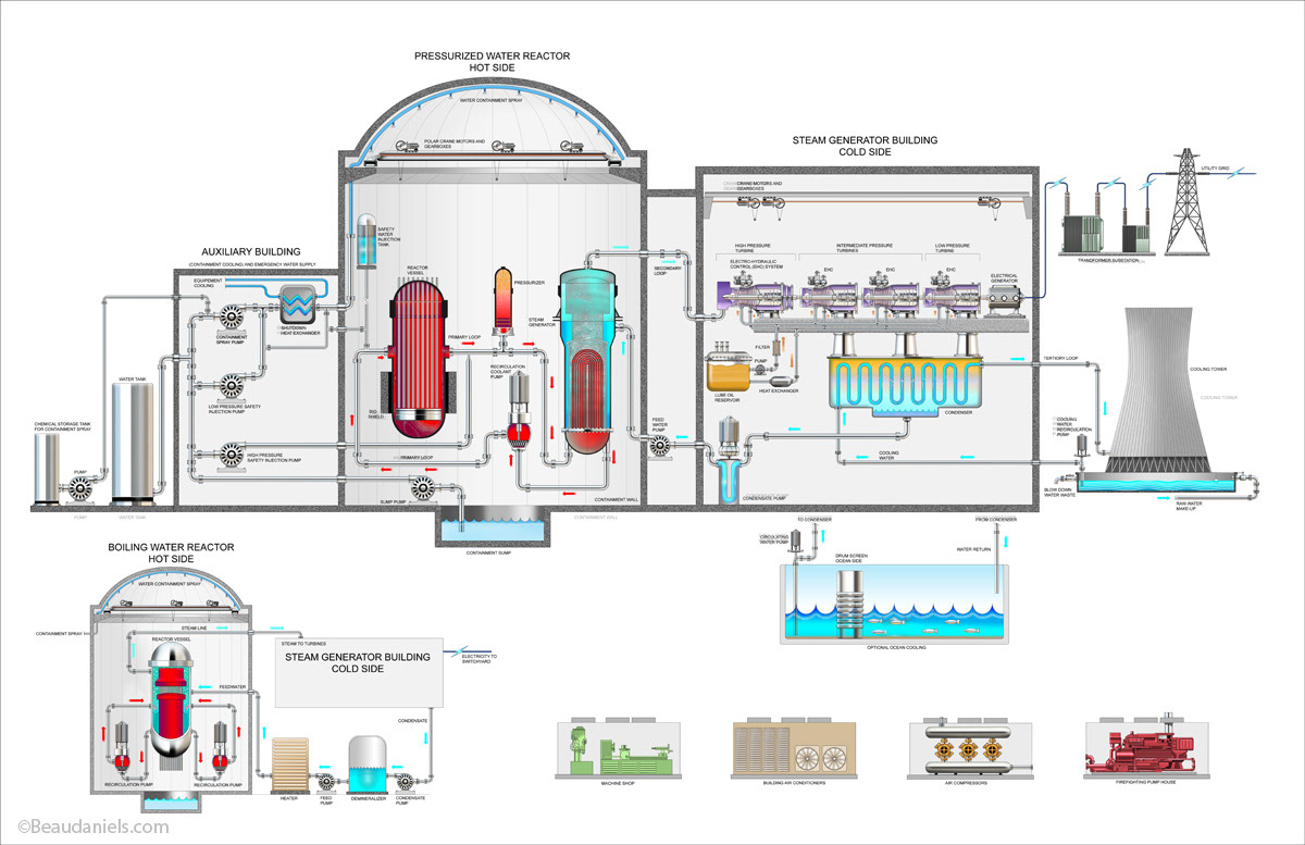 Technical Illustration Beau And Alan Daniels Energy Generating Electricity Diagram Nuclear Power Generation Info Graphic Is The Use Of Reactors